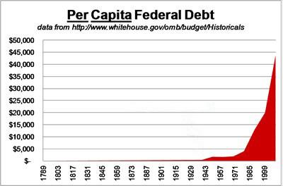 fed debt